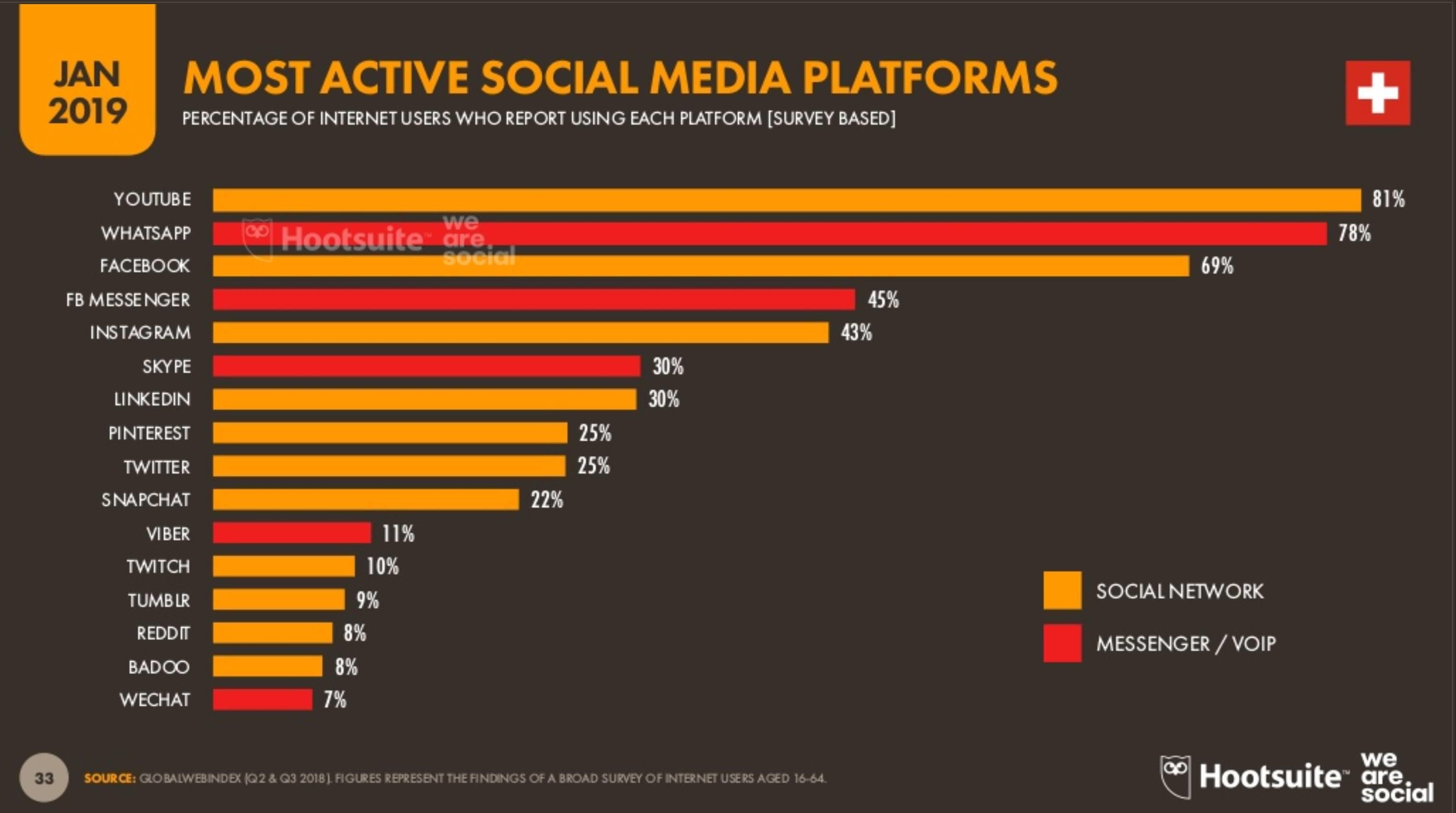 Social Media Plattformen in der Schweiz